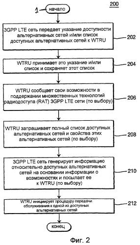 Способ и устройство для выполнения процедуры передачи обслуживания между сетью 3gpp lte и альтернативной беспроводной сетью