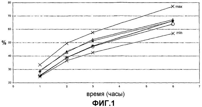 Композиция с пролонгированным высвобождением активного вещества, способ ее получения и применение