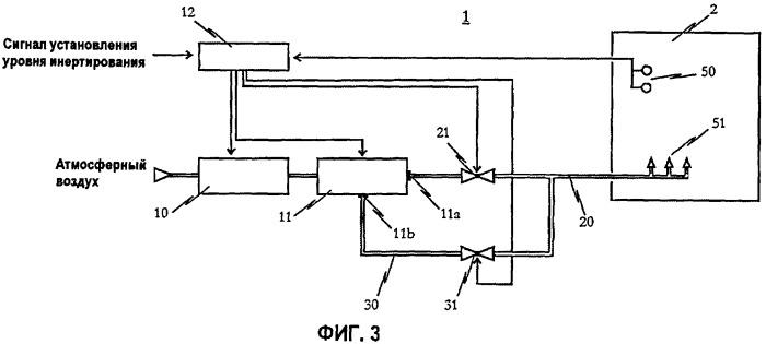 Устройство инертирования с генератором азота