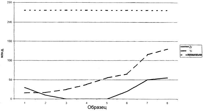 Способ получения металлического порошка с пониженным содержанием кислорода