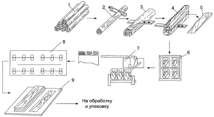 Способ изготовления строганого шпона