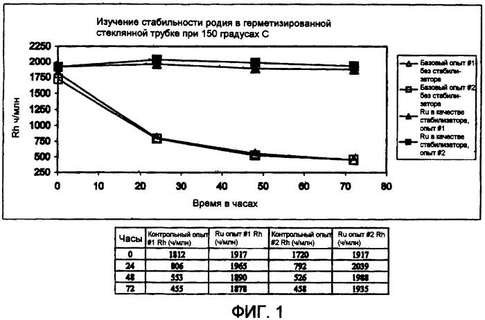 Способы получения уксусной кислоты, предусматривающие использование по меньшей мере одной соли металла в качестве стабилизатора катализатора
