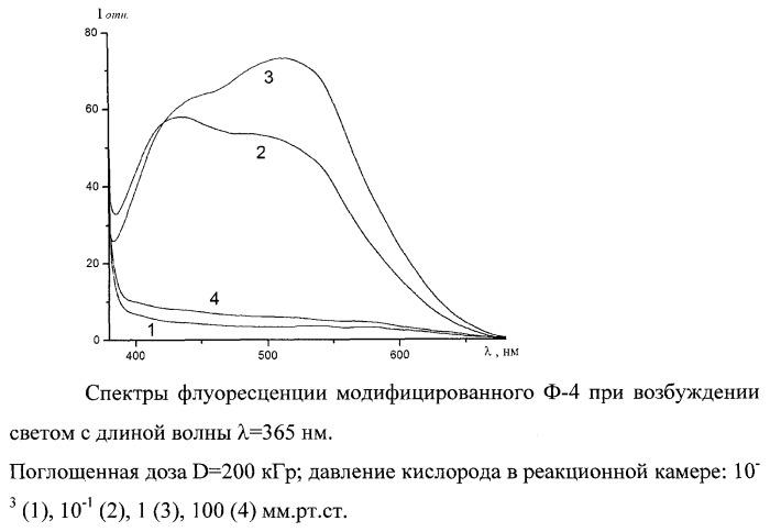 Радиационно-химический способ получения люминесцирующего фторопласта-4