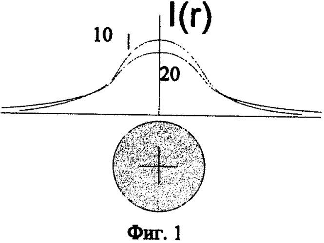Оптоволоконный измеритель распределения размеров и концентраций наночастиц в жидкостях