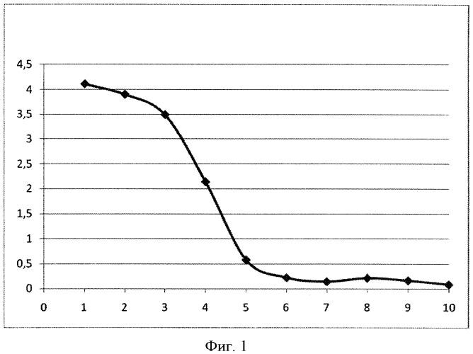 Способ прогнозирования развития дисфункции сфинктера одди функционального типа после холецистэктомии
