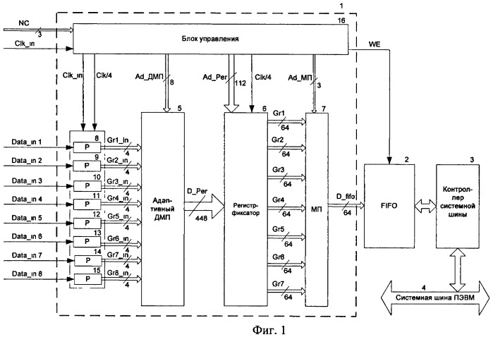 Устройство перепаковки потоков для ввода данных