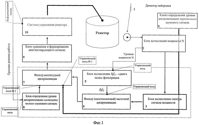 Устройство диагностирования межканальной неустойчивости в реакторе с водой под давлением