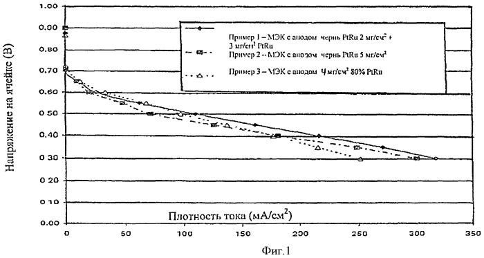 Структуры для газодиффузионных электродов