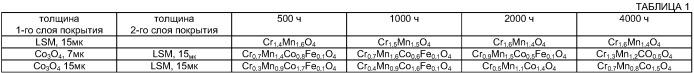 Способ получения многослойной барьерной структуры для твердооксидного топливного элемента