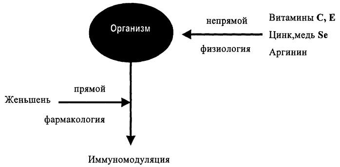 Состав для активизации иммунной системы