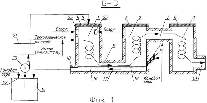 Способ получения диоксида серы и устройство для его осуществления