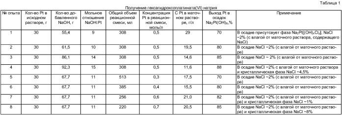 Способ получения оксида платины (iv)