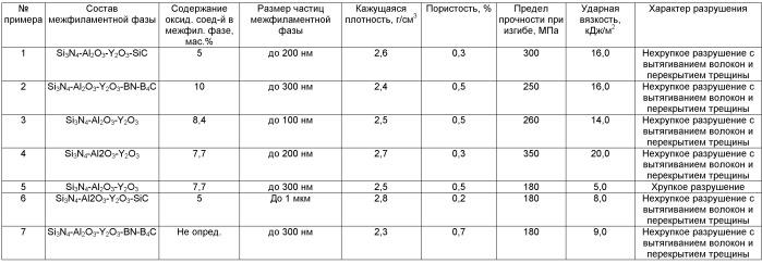 Наноструктурированный керамоматричный композиционный материал и способ его получения