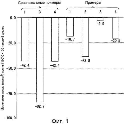 Монокристаллический суперсплав на основе ni