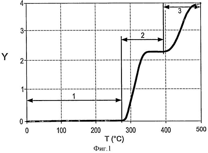 Последовательное нагревание множества слоев углеводородсодержащего пласта