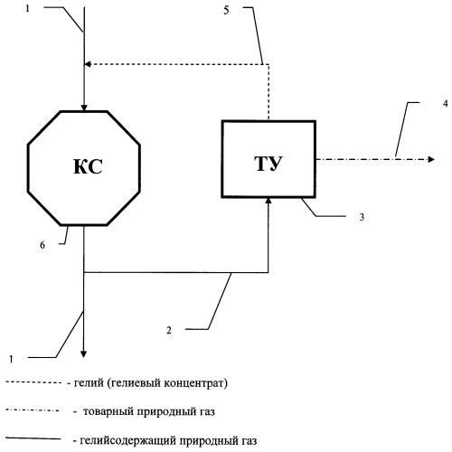Способ трубопроводной транспортировки гелия и углеводородной продукции от месторождений потребителям