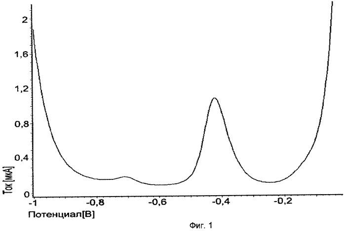 Вольтамперометрический способ одновременного определения селена и йода