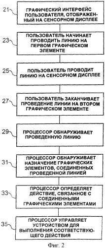 Способ, устройство, компьютерная программа и графический интерфейс пользователя для пользовательского ввода в электронное устройство