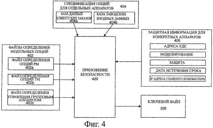 Безопасное универсальное программное обеспечение для конфигурирования групповых аппаратов