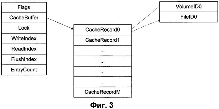 Способ добавления записей о модификации файлов
