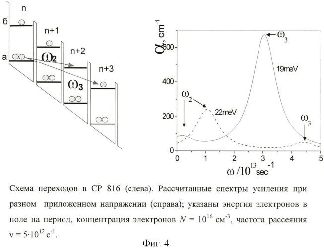 Активная зона генератора на полупроводниковой структуре