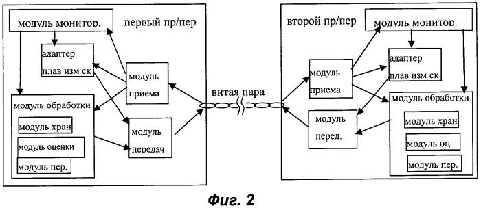 Способ и устройство для осуществления связи по технологии цифровой абонентской линии