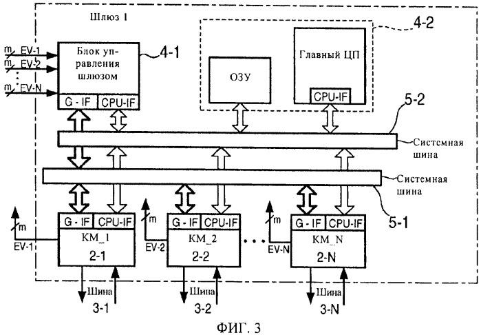 Шлюз для автоматической маршрутизации сообщений между шинами