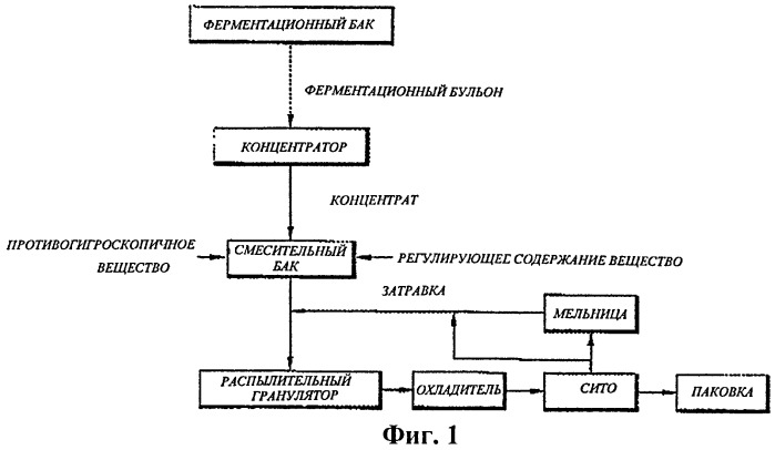 Добавки для комбикорма, основанные на ферментационном бульоне, и способ их производства посредством грануляции