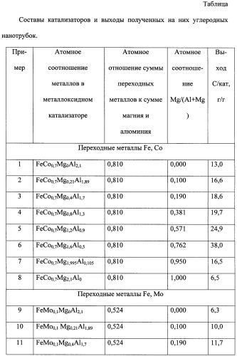 Металлоксидные катализаторы для выращивания углеродных нанотрубок из газовой фазы