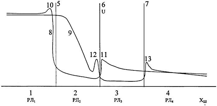 Способ контроля состояния рельсовой линии
