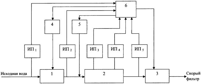 Способ регулирования процесса коагуляции воды