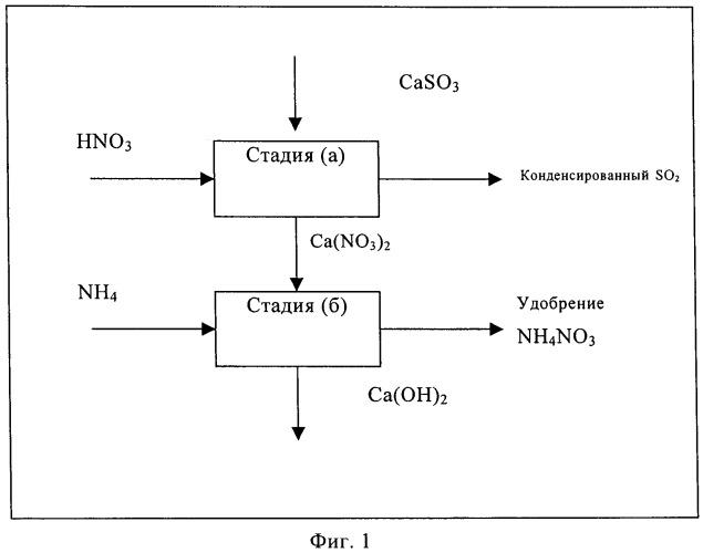 Способ совместного получения содержащего оксид серы продукта и удобрения