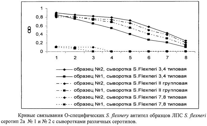 Штамм бактерий shigella flexneri   1605-8 серотип 2a, депонированный в фгун гиск им. л.а.тарасевича под номером 285, стабильный продуцент s-липополисахарида