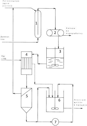Гидрохимический способ регенерации натриевых щелочей