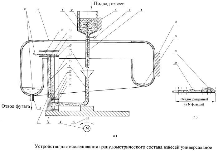 Устройство для исследования гранулометрического состава взвесей универсальное
