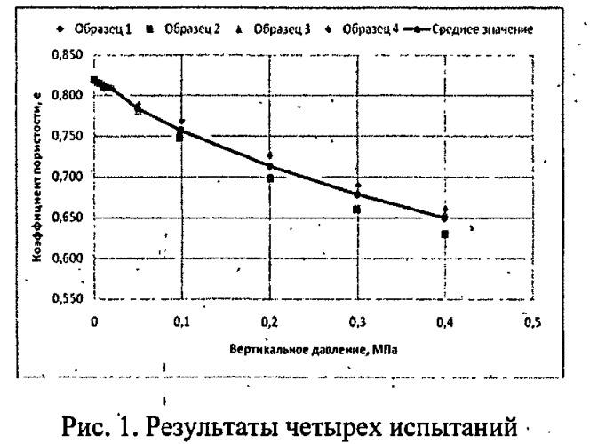 Способ автоматического измерения порового и бокового давления в условиях компрессионного сжатия грунта