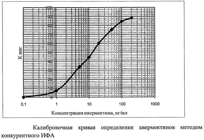 Набор для количественного определения авермектинов методом одностадийного конкурентного иммуноферментного анализа
