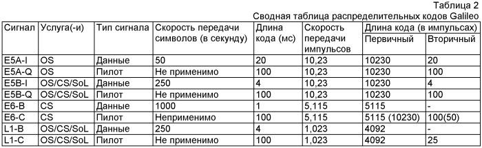 Распределительные коды спутниковой навигационной системы