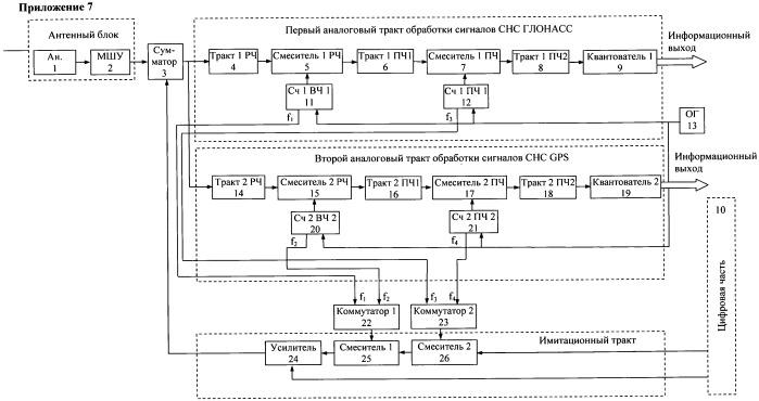 Приемник аппаратуры потребителей сигналов глобальных спутниковых навигационных систем