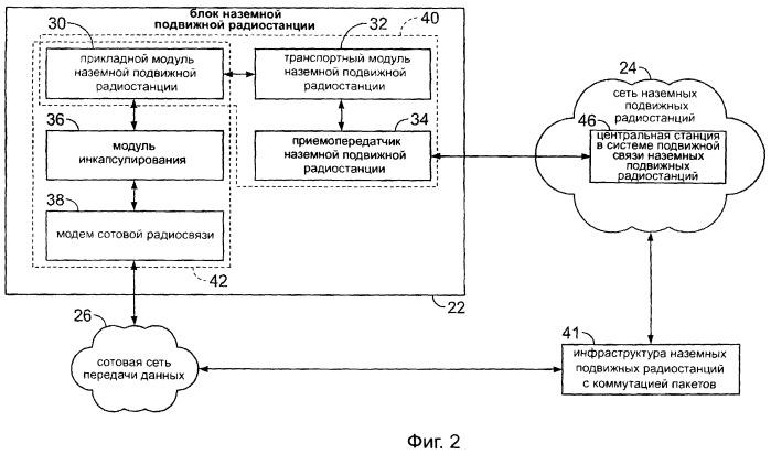 Система, обеспечивающая информационное наполнение наземной подвижной радиостанции при использовании сотовой сети передачи данных