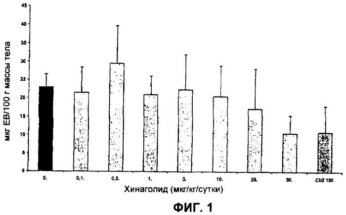 Лечение или профилактика синдрома гиперстимуляции яичников (ohss) с использованием агониста дофамина