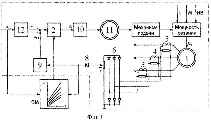 Система автоматического регулирования мощности фрезерования при обработке горбыля