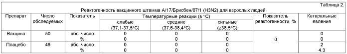 Вакцинный штамм вируса гриппа а/17/брисбен/07/1 (h3n2) для производства живой гриппозной интраназальной вакцины для взрослых и для детей