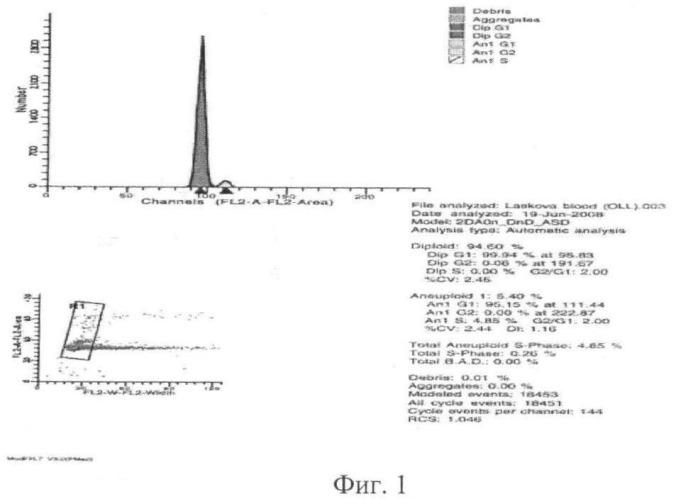 Способ прогнозирования течения острых лейкозов