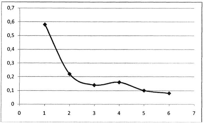 Способ диагностики дисфункции сфинктера одди функционального типа после холецистэктомии