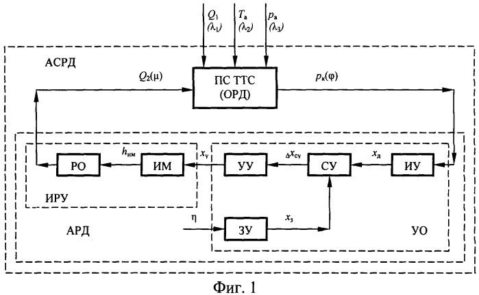Автоматическая микропроцессорная система регулирования давления в пневматической системе тягового транспортного средства