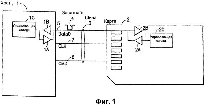 Способ, компьютерный программный продукт и устройство для соединения с картой памяти