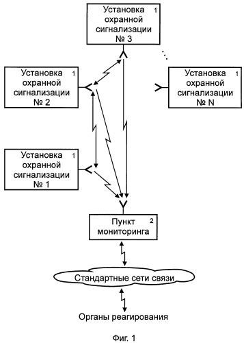 Система передачи извещений для охраны группы сосредоточенных объектов недвижимости