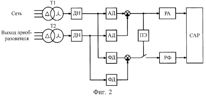 Способ синхронизации автономного инвертора напряжения с трехфазным источником напряжения