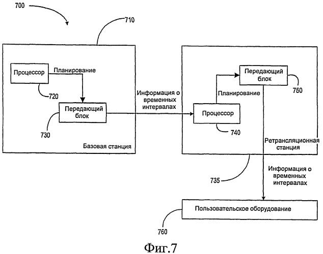 Простой и эффективный механизм синхронизации планирования связи в среде с множеством интервалов ретрансляции